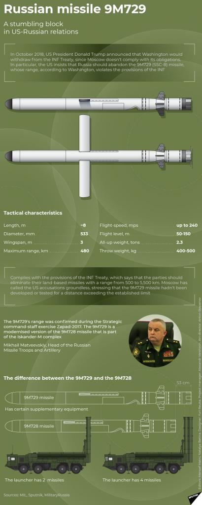 9M729 ve 9M728 Füze Karşılaştırması